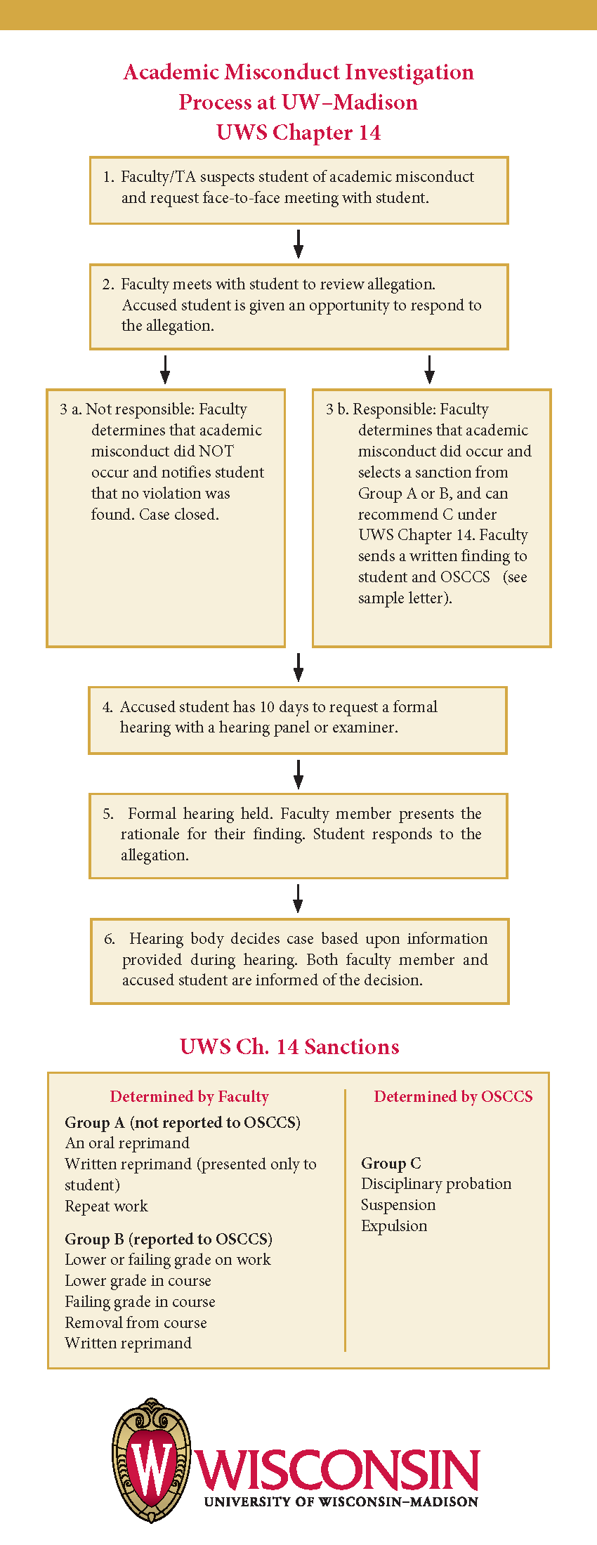 Academic Misconduct Flow Chart Office Of Student Conduct And Process Diagram Restaurant Download Integrity Flowchart